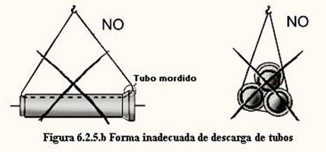 Forma inadecuada de tubos